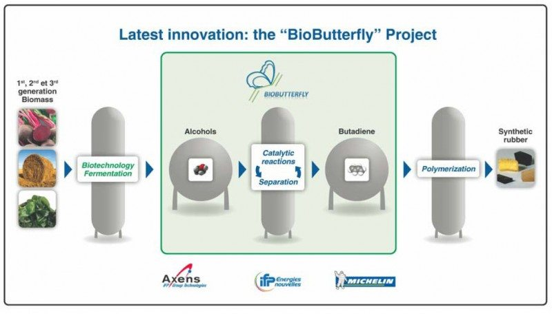 Michelin partnering in French bio-butadiene project