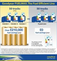 Goodyear unveils 'first' fuel efficiency A-grade steer truck tyre
