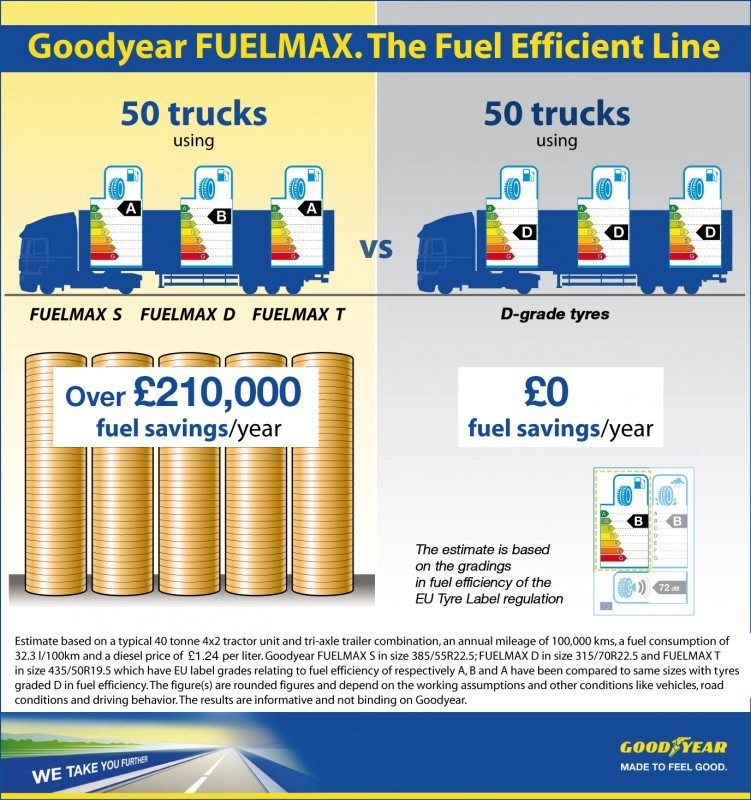 Goodyear unveils 'first' fuel efficiency A-grade steer truck tyre