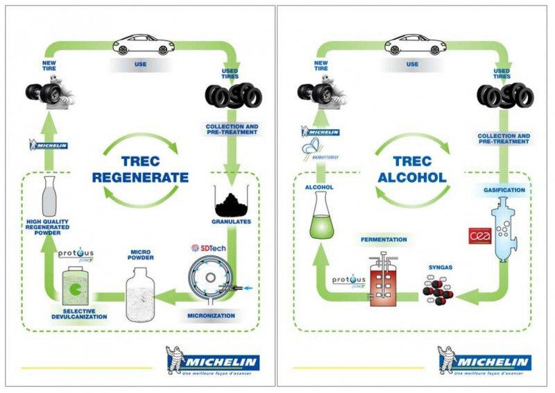 TREC: Michelin partners to extract alcohol and rubber from used tyres