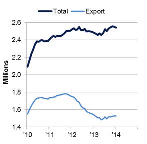 Engine production January 2010-2014