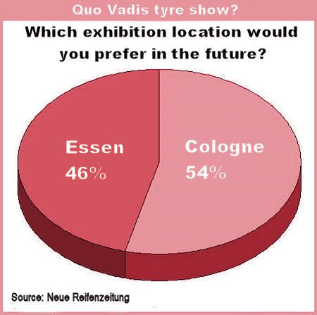 Industry divided over Essen/Cologne as preferred tyre show site