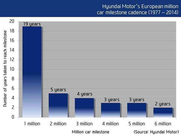 Hyundai unit sales in Europe