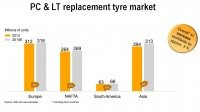 Tyre aftermarket a growing focus for Conti