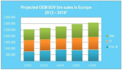 Projected European OEM sales - SUV tyres    Source: Michelin in-house estimate