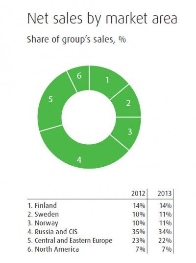 Russia and the CIS is Nokian's largest single region in terms of net sales, but its share declined 1% last year - and looks set to shrink even more in 2014.  Source: Nokian Tyres