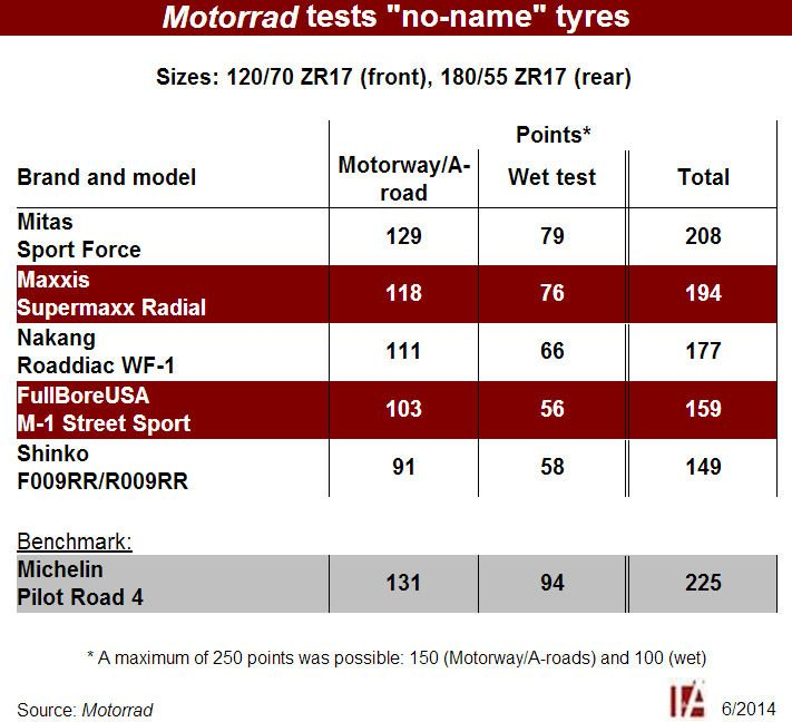 Test shows varied performance from 'no-name' motorcycle tyres