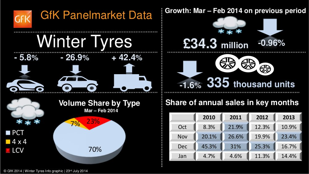 GfK winter tyres infographic 2013-14