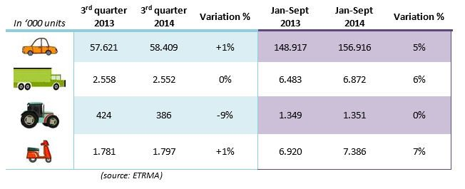 Tyre unit sales stabilised amongst ETRMA members during Q3 2014