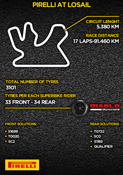 losail-infographic