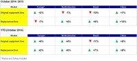 Global PCR & LTR markets - October 2014