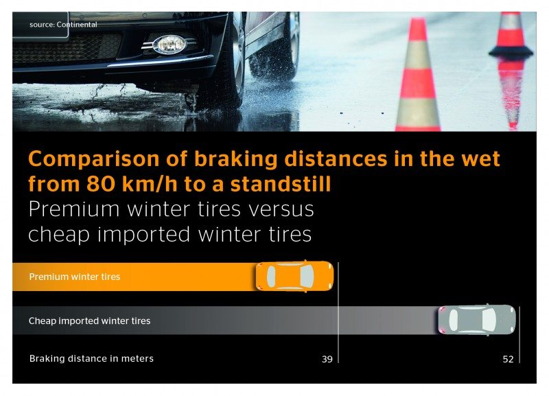 Budget winter tyres a false economy, says Continental