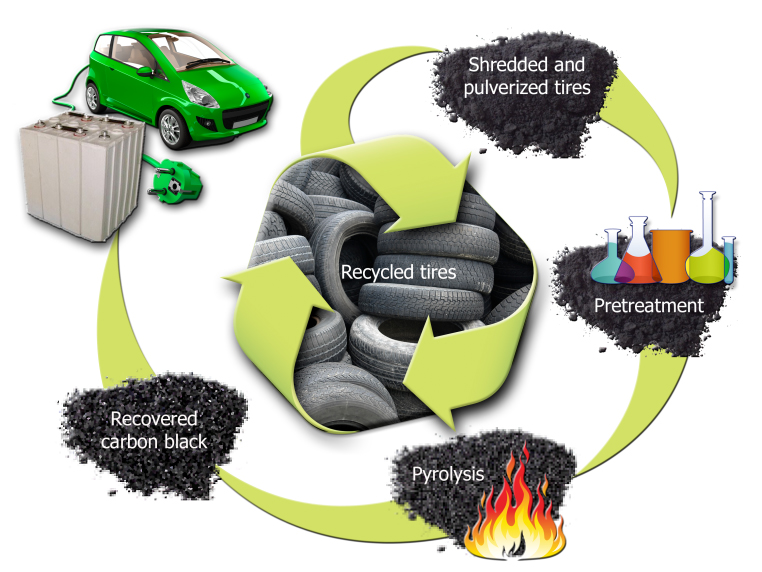 US lab advocates tyre pyrolysis to supply EV batteries