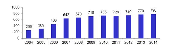 How the Exelagri network has developed (Source: Michelin Polska)