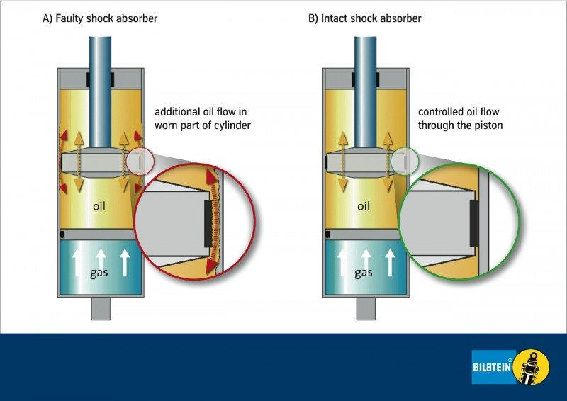Bilstein recommends shock absorber check every 20,000 km