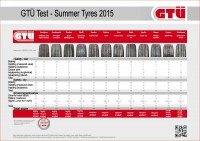 Early start to the season – first 2015 summer tyre test published