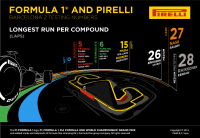 1-2 seconds faster lap times for Pirelli's 2015 F1 tyres