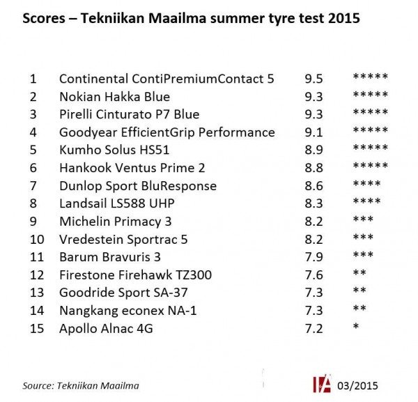 Scores and rankings - Tekniikan Maailma summer tyre test