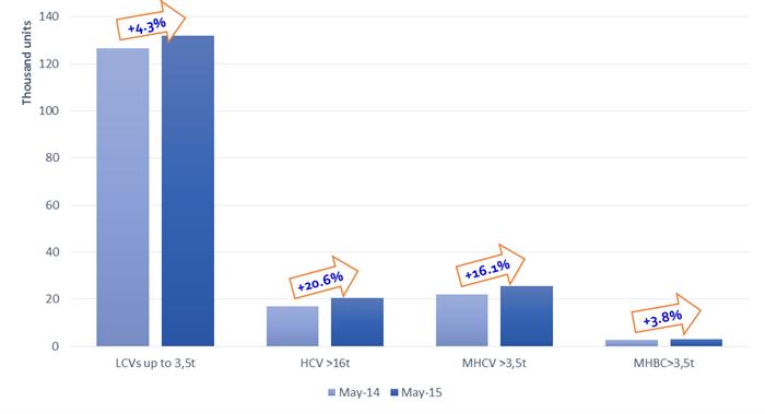 EU CV registrations rise 6 per cent in May