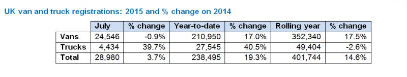 July CV registrations rise, despite fall in van sales