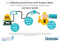 Anglian Water spot on with pressure test