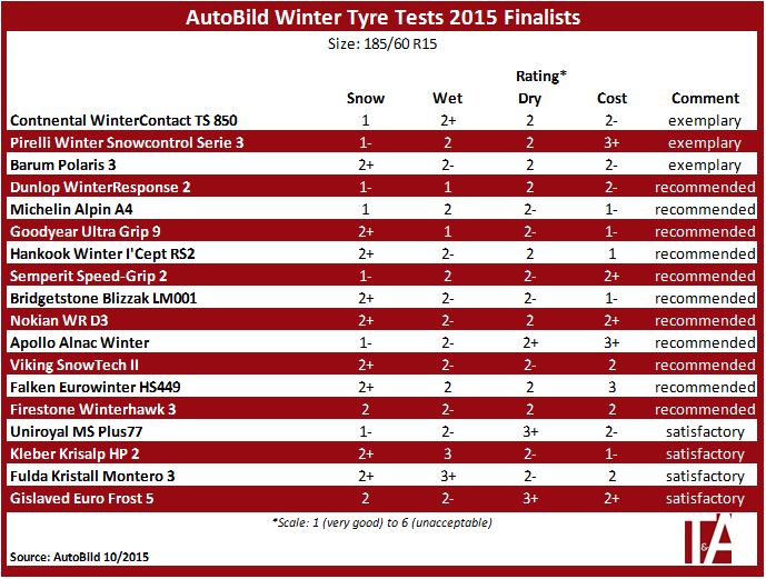 3 tyres rated 'exemplary' in Auto Bild's winter tyre test