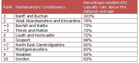Table One: Highest parliamentary constituencies for serious road casualty rates (2012-2014)