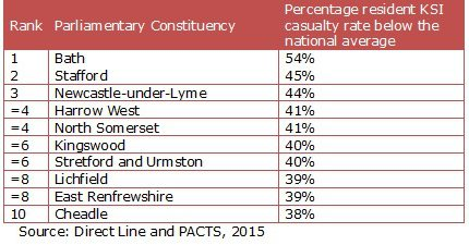 Table Two: Lowest parliamentary constituencies for serious road casualty rates (2012-2014)