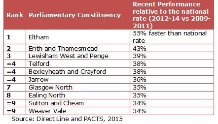 Table Three: Most-improved parliamentary constituencies for serious road casualty rates (from 2009-11 to 2012-14)