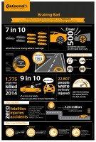 'Braking Bad' study addresses road safety concerns