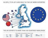 UK car manufacturing at 10-year high