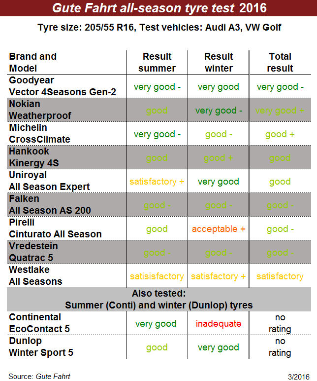 Podium pride of place for Goodyear in all-season tyre test, Nokian & Michelin recommended