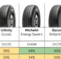 Michelin releases statement on tyre testing and transparency