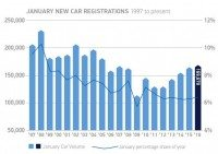 January UK car registrations the best since 2005