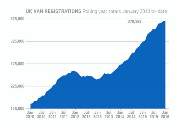 LCV registrations take a break from growth in January
