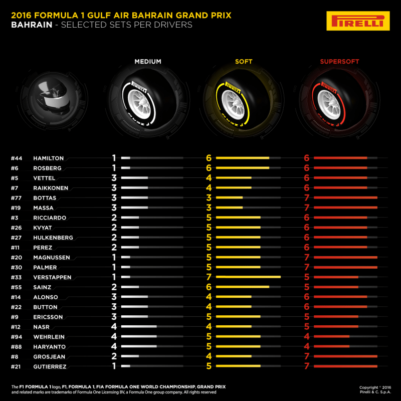 Pirelli reveals team tyre choices for Bahrain grand prix