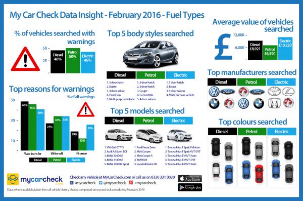 My-Car-Check-Data-Insight-Fuel-Types-February-2016