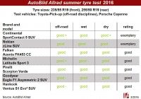 No nasty surprises in Auto Bild Allrad's SUV tyre test