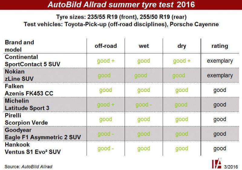 No nasty surprises in Auto Bild Allrad's SUV tyre test