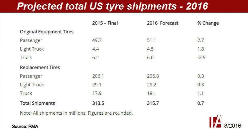 US tyre market to surpass 315 million units this year, says RMA
