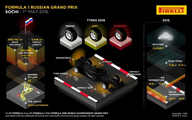 Pirelli previews 3rd Russian grand prix at low-tyre degradation Sochi circuit