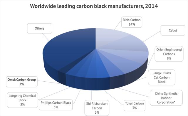 Source: Omsk Carbon Group