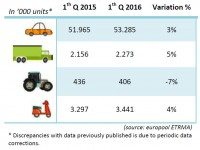 Sales of European consumer, truck tyres up, imports enjoy higher growth