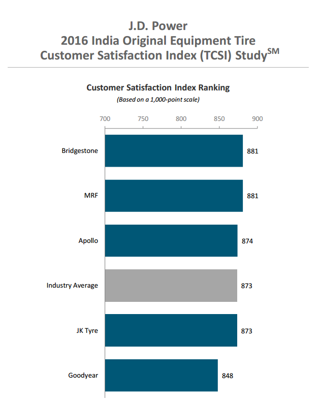 2016 India Original Equipment Tire Customer Satisfaction Index (TCSI) Study