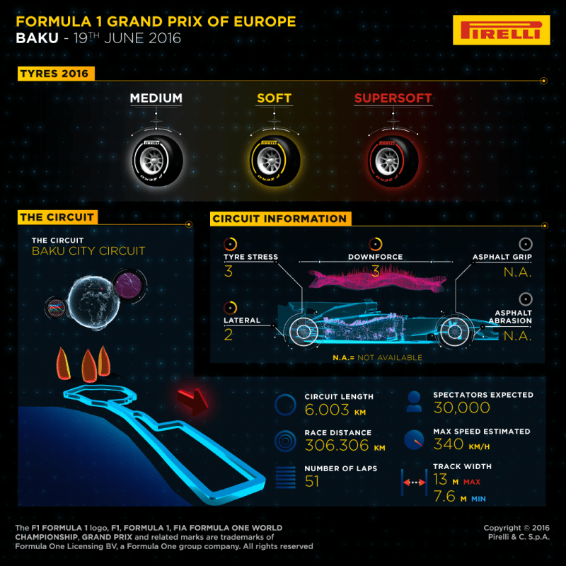 Pirelli ready for debut in Baku