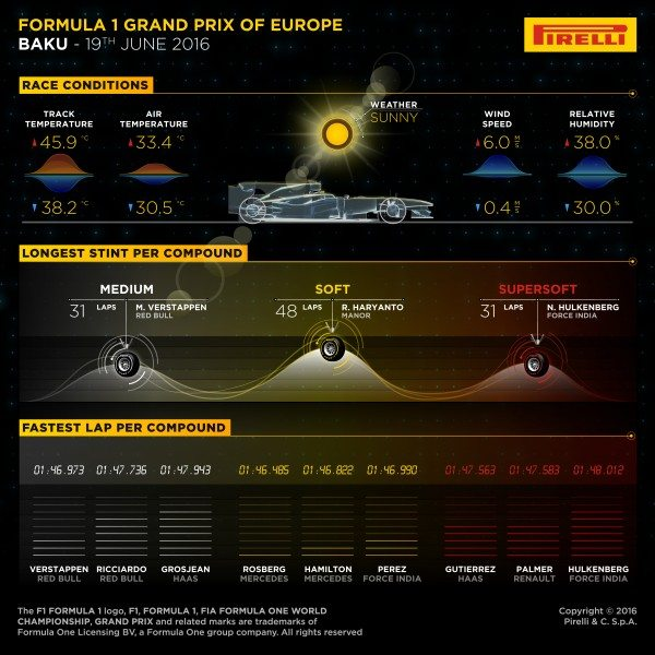 High temperatures for the grand prix in Baku, Azerbaijan meant the P Zero Red supersoft tyre was less effective than the Yellow soft, which was used for long second stints by the leading cars