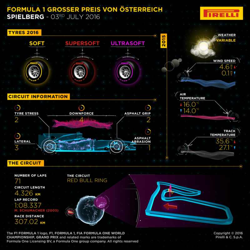 Pirelli will supply its three softest compounds to the Austria grand prix for the shortest lap time of the year