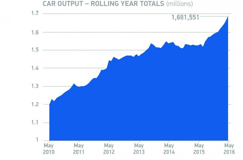 UK car manufacturing up a quarter in May