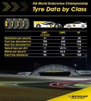 Dunlop to supply 27 cars across 4 Le Mans classes in 2016