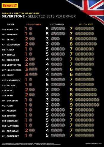Tyre choices - British Grand Prix